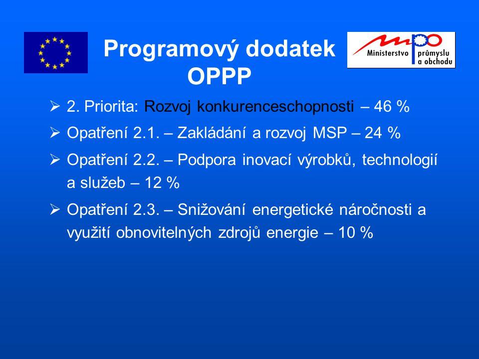 Programový dodatek OPPP  2. Priorita: Rozvoj konkurenceschopnosti – 46 %  Opatření 2.1.