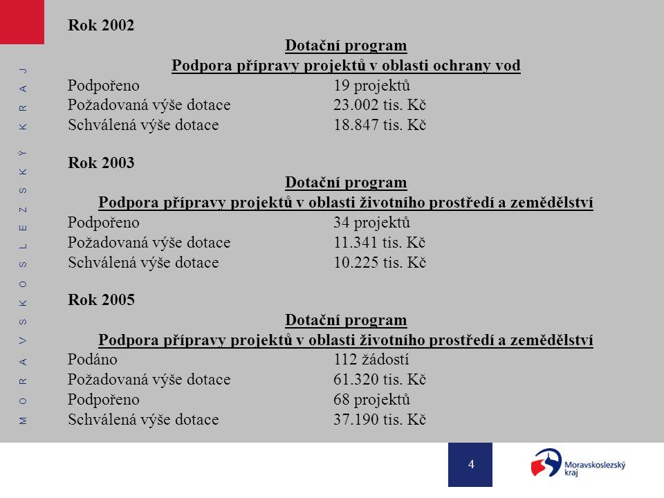 M O R A V S K O S L E Z S K Ý K R A J 4 Rok 2002 Dotační program Podpora přípravy projektů v oblasti ochrany vod Podpořeno19 projektů Požadovaná výše