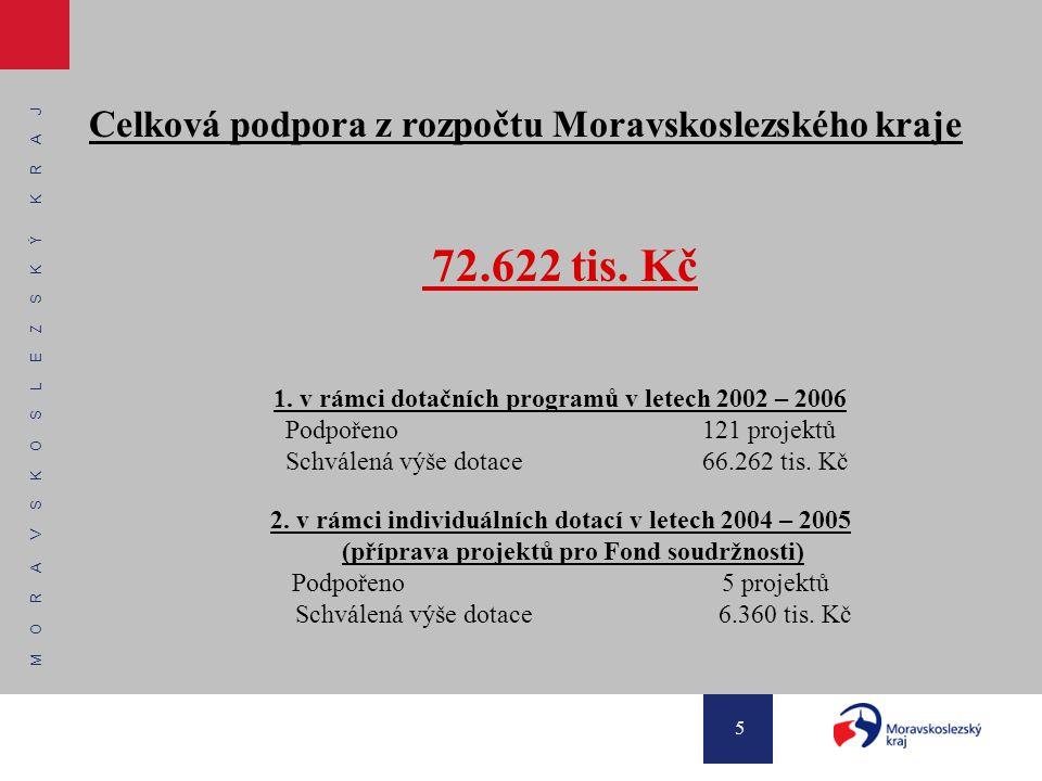 M O R A V S K O S L E Z S K Ý K R A J 5 Celková podpora z rozpočtu Moravskoslezského kraje 72.622 tis. Kč 1. v rámci dotačních programů v letech 2002