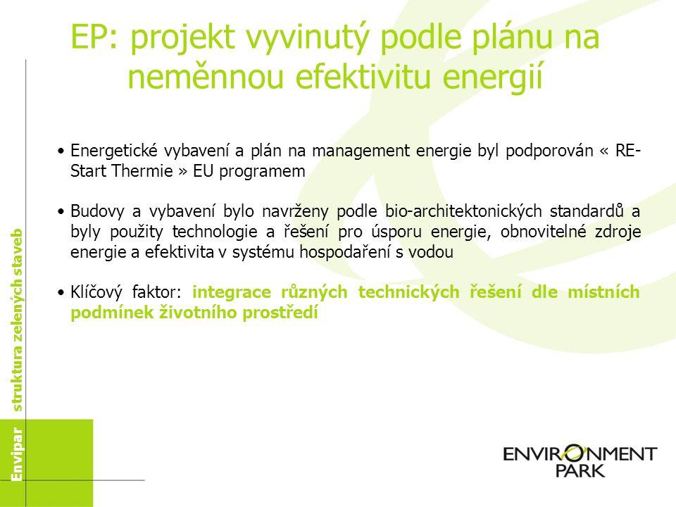 Envipark dnes Struktura společnostiNemovitosti Aplikovaný výzkum a přesun technologií Envipark jaký je
