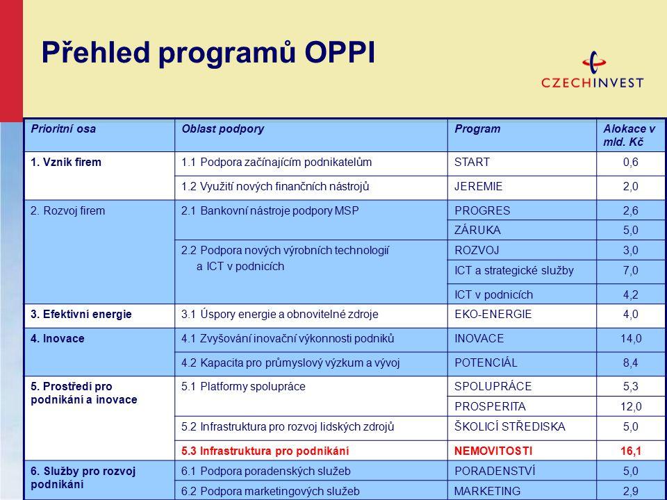 Přehled programů OPPI Prioritní osaOblast podporyProgramAlokace v mld.