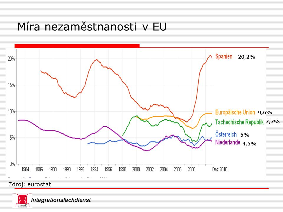 Integrationsfachdienst Míra nezaměstnanosti v EU 20,2% 9,6% 7,7% 5% 4,5% Zdroj: eurostat
