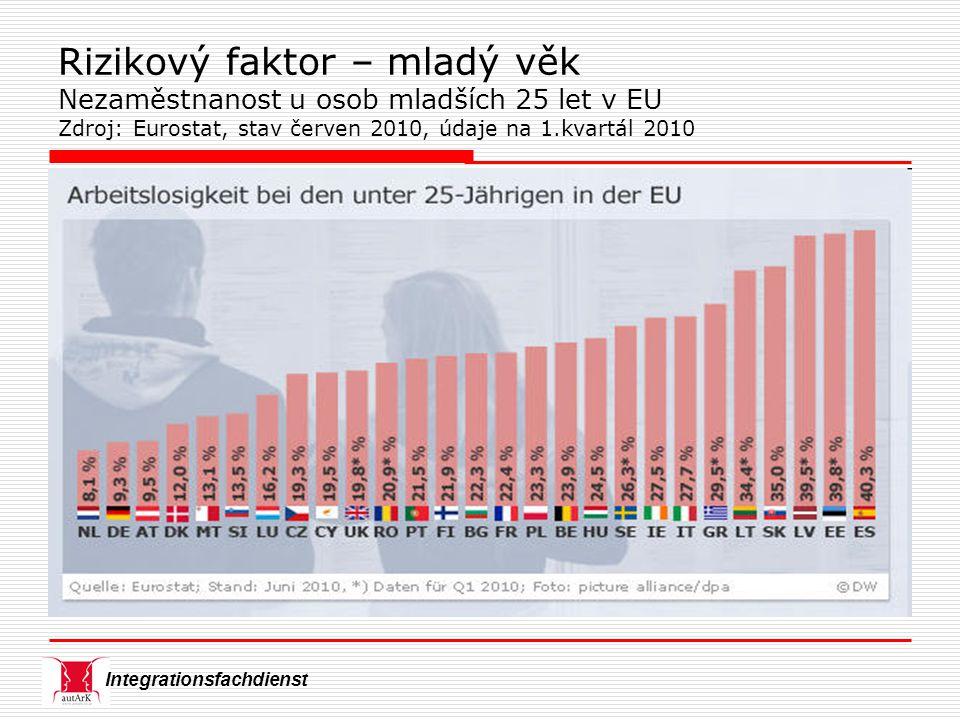Integrationsfachdienst Rizikový faktor – mladý věk Nezaměstnanost u osob mladších 25 let v EU Zdroj: Eurostat, stav červen 2010, údaje na 1.kvartál 2010