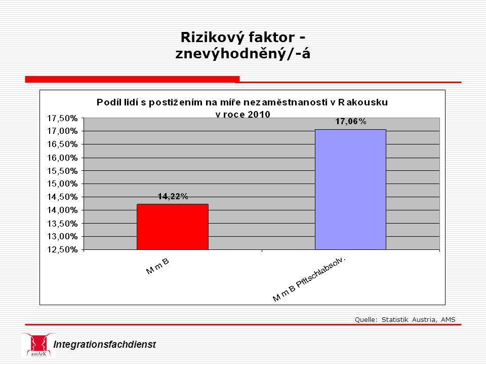 Integrationsfachdienst Quelle: Statistik Austria, AMS Rizikový faktor - znevýhodněný/-á