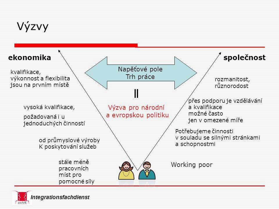 Integrationsfachdienst ekonomikaspolečnost Napěťové pole Trh práce vysoká kvalifikace, požadovaná i u jednoduchých činností stále méně pracovních míst pro pomocné síly kvalifikace, výkonnost a flexibilita jsou na prvním místě rozmanitost, různorodost přes podporu je vzdělávání a kvalifikace možné často jen v omezené míře Potřebujeme činnosti v souladu se silnými stránkami a schopnostmi Výzvy od průmyslové výroby K poskytování služeb Working poor Výzva pro národní a evropskou politiku