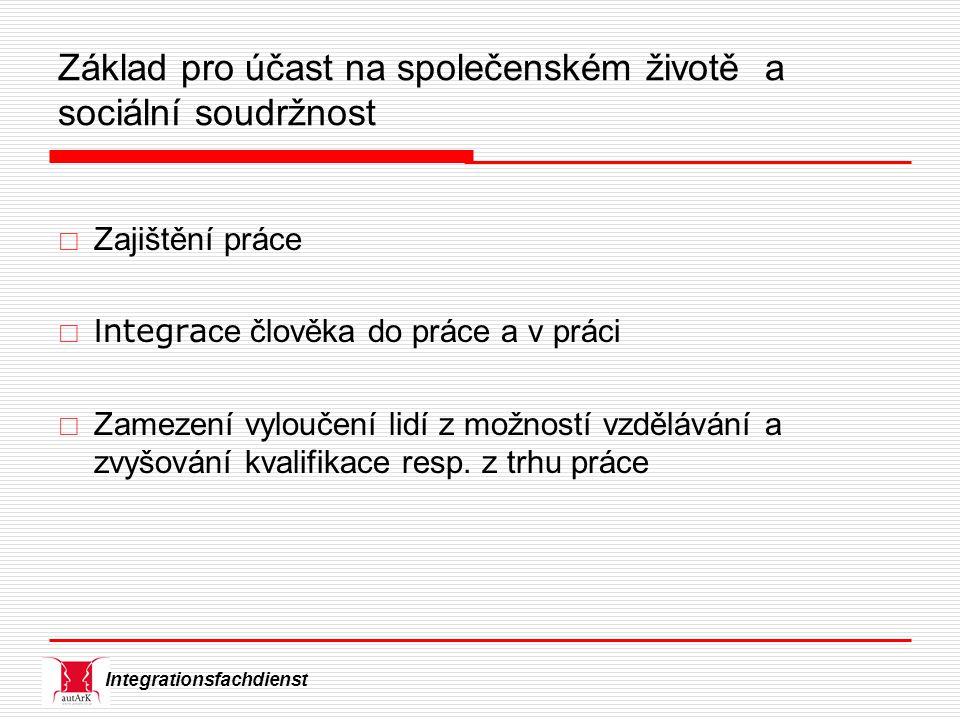 Integrationsfachdienst Pilíře i dentit y profese – sociální prostředí – tělo – materiální zajištění – normy a hodnoty H.G.Petzold