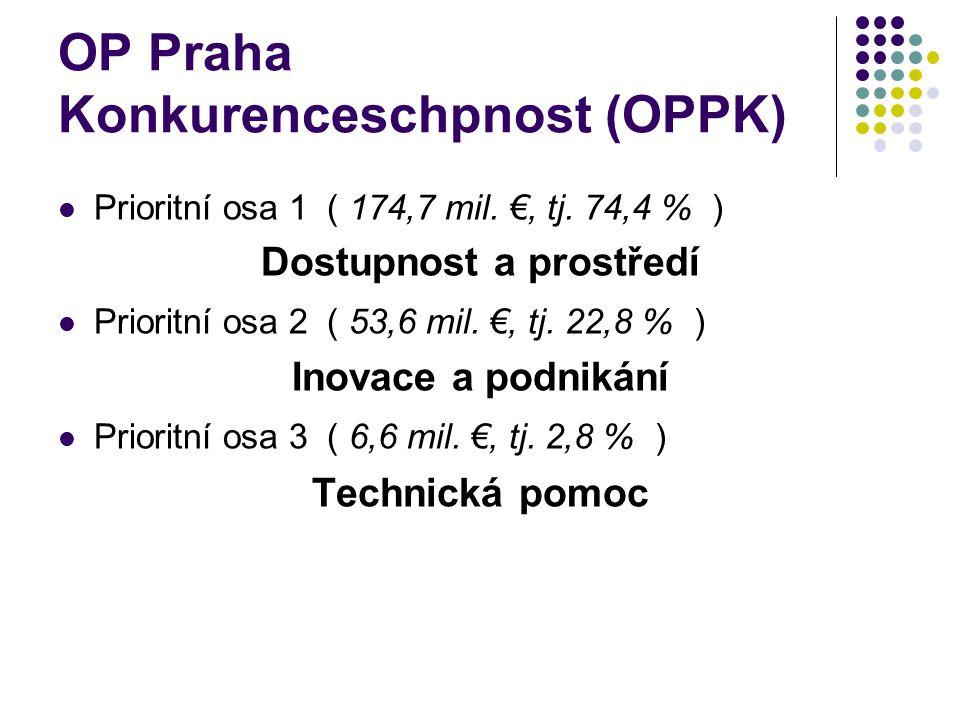 OP Praha Konkurenceschpnost (OPPK) Prioritní osa 1 ( 174,7 mil. €, tj. 74,4 % ) Dostupnost a prostředí Prioritní osa 2 ( 53,6 mil. €, tj. 22,8 % ) Ino