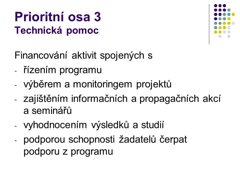 Prioritní osa 3 Technická pomoc Financování aktivit spojených s - řízením programu - výběrem a monitoringem projektů - zajištěním informačních a propagačních akcí a seminářů - vyhodnocením výsledků a studií - podporou schopnosti žadatelů čerpat podporu z programu