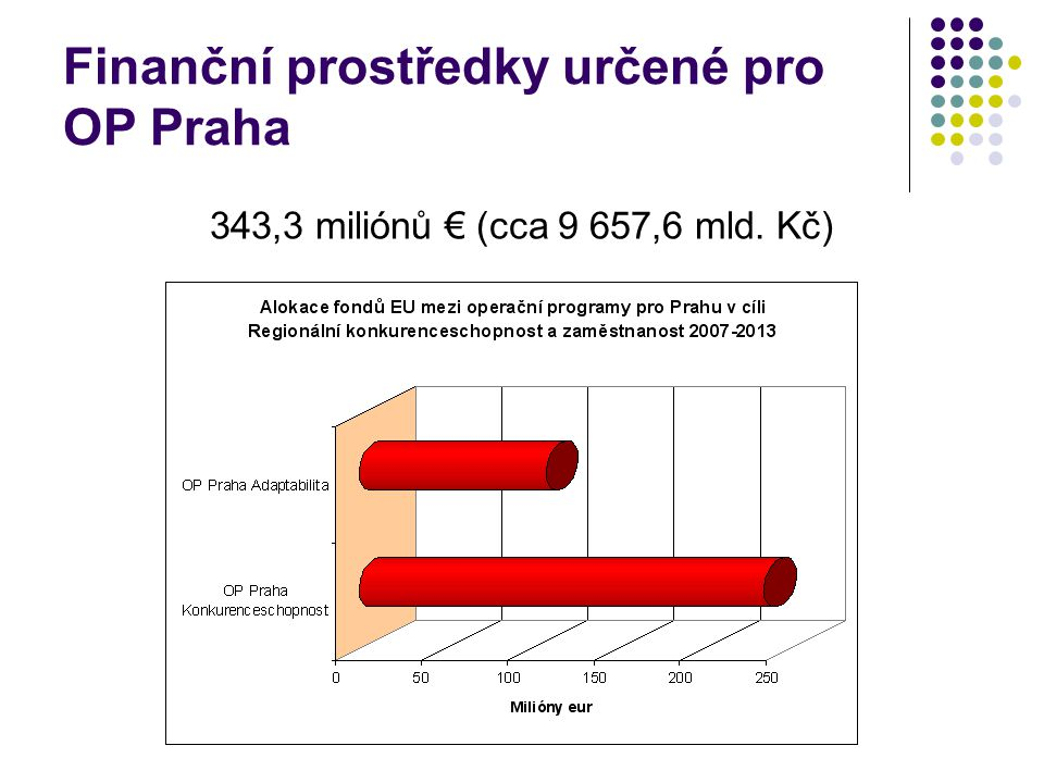 Finanční prostředky určené pro OP Praha 343,3 miliónů € (cca 9 657,6 mld. Kč)