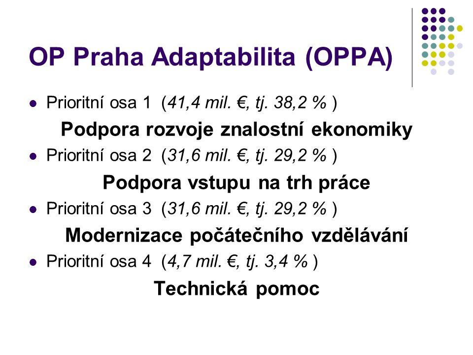 OP Praha Adaptabilita (OPPA) Prioritní osa 1 (41,4 mil. €, tj. 38,2 % ) Podpora rozvoje znalostní ekonomiky Prioritní osa 2 (31,6 mil. €, tj. 29,2 % )