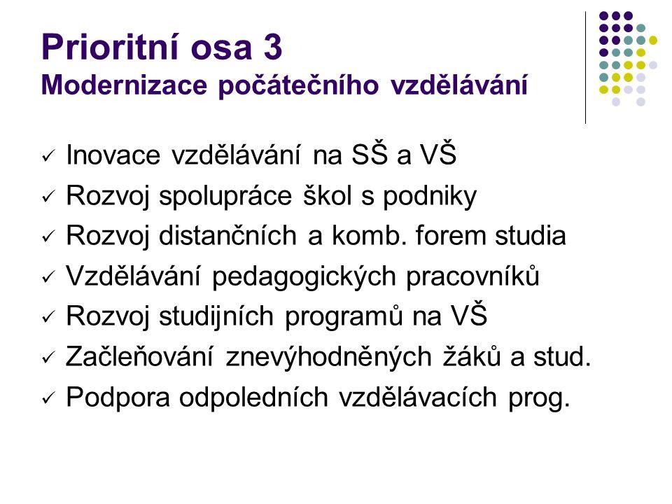 Prioritní osa 3 Modernizace počátečního vzdělávání Inovace vzdělávání na SŠ a VŠ Rozvoj spolupráce škol s podniky Rozvoj distančních a komb. forem stu