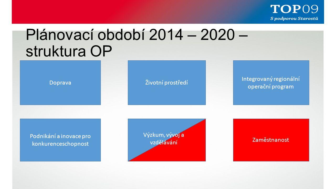 Plánovací období 2014 – 2020 – struktura OP DopravaŽivotní prostředí Podnikání a inovace pro konkurenceschopnost Výzkum, vývoj a vzdělávání Integrovaný regionální operační program Zaměstnanost