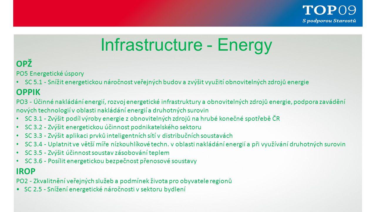 Infrastructure - Energy OPŽ PO5 Energetické úspory SC 5.1 - Snížit energetickou náročnost veřejných budov a zvýšit využití obnovitelných zdrojů energie OPPIK PO3 - Účinné nakládání energií, rozvoj energetické infrastruktury a obnovitelných zdrojů energie, podpora zavádění nových technologií v oblasti nakládání energií a druhotných surovin SC 3.1 - Zvýšit podíl výroby energie z obnovitelných zdrojů na hrubé konečné spotřebě ČR SC 3.2 - Zvýšit energetickou účinnost podnikatelského sektoru SC 3.3 - Zvýšit aplikaci prvků inteligentních sítí v distribučních soustavách SC 3.4 - Uplatnit ve větší míře nízkouhlíkové techn.