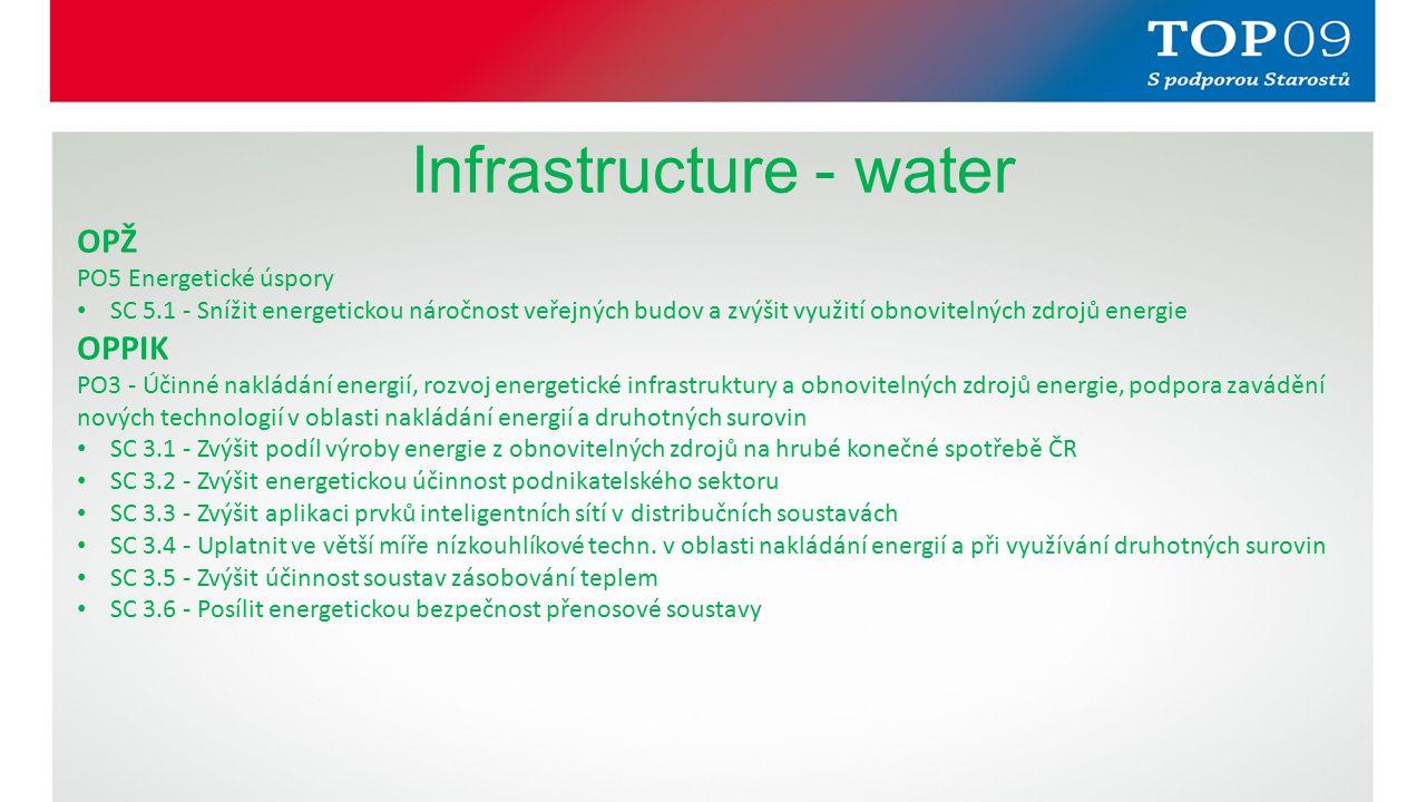 Infrastructure - water OPŽ PO5 Energetické úspory SC 5.1 - Snížit energetickou náročnost veřejných budov a zvýšit využití obnovitelných zdrojů energie OPPIK PO3 - Účinné nakládání energií, rozvoj energetické infrastruktury a obnovitelných zdrojů energie, podpora zavádění nových technologií v oblasti nakládání energií a druhotných surovin SC 3.1 - Zvýšit podíl výroby energie z obnovitelných zdrojů na hrubé konečné spotřebě ČR SC 3.2 - Zvýšit energetickou účinnost podnikatelského sektoru SC 3.3 - Zvýšit aplikaci prvků inteligentních sítí v distribučních soustavách SC 3.4 - Uplatnit ve větší míře nízkouhlíkové techn.