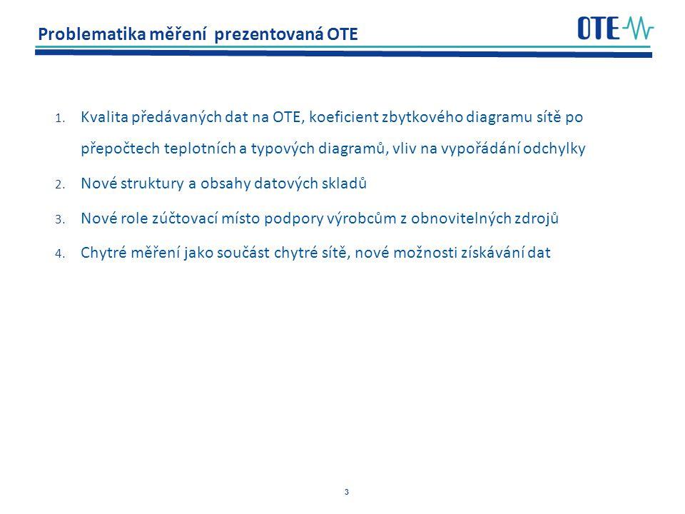 3 Problematika měření prezentovaná OTE 1.