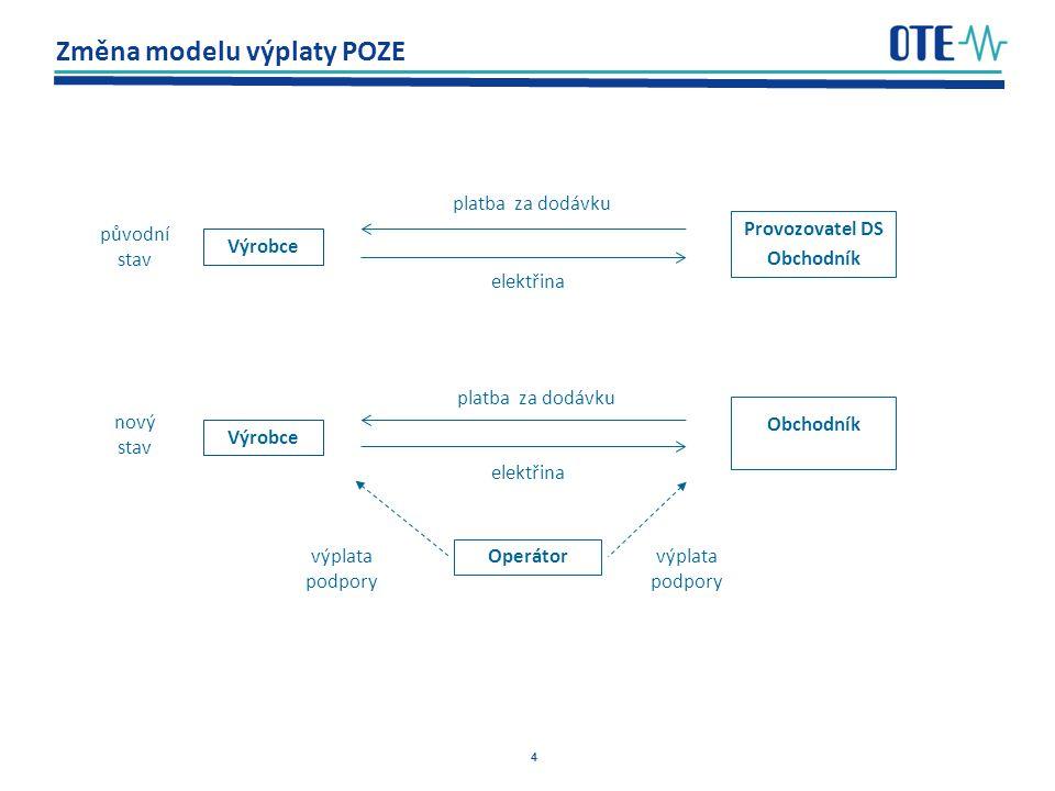 4 Změna modelu výplaty POZE Výrobce Provozovatel DS Obchodník v Operátor původní stav nový stav výplata podpory výplata podpory platba za dodávku elektřina platba za dodávku elektřina