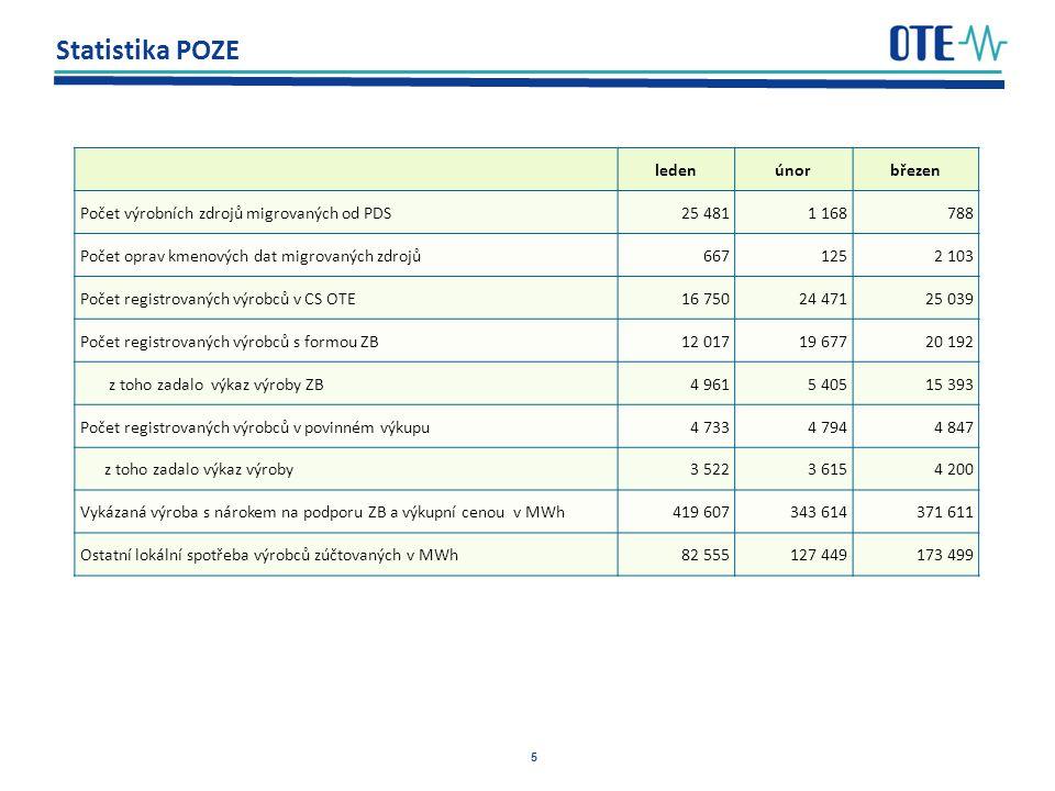 5 Statistika POZE ledenúnorbřezen Počet výrobních zdrojů migrovaných od PDS25 4811 168788 Počet oprav kmenových dat migrovaných zdrojů6671252 103 Počet registrovaných výrobců v CS OTE16 75024 47125 039 Počet registrovaných výrobců s formou ZB12 01719 67720 192 z toho zadalo výkaz výroby ZB4 9615 40515 393 Počet registrovaných výrobců v povinném výkupu4 7334 7944 847 z toho zadalo výkaz výroby3 5223 6154 200 Vykázaná výroba s nárokem na podporu ZB a výkupní cenou v MWh419 607343 614371 611 Ostatní lokální spotřeba výrobců zúčtovaných v MWh82 555127 449173 499