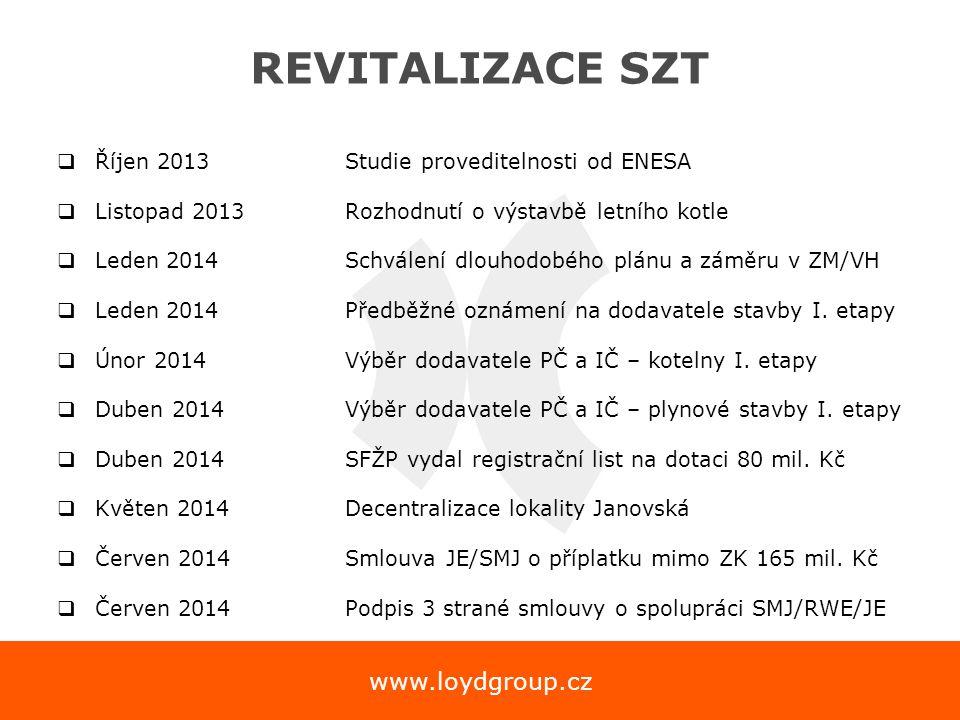 www.loydgroup.cz REVITALIZACE SZT  Říjen 2013 Studie proveditelnosti od ENESA  Listopad 2013Rozhodnutí o výstavbě letního kotle  Leden 2014Schválen