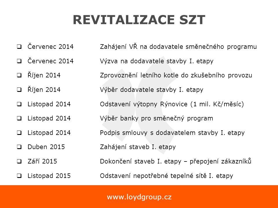 www.loydgroup.cz REVITALIZACE SZT  Červenec 2014Zahájení VŘ na dodavatele směnečného programu  Červenec 2014 Výzva na dodavatele stavby I. etapy  Ř