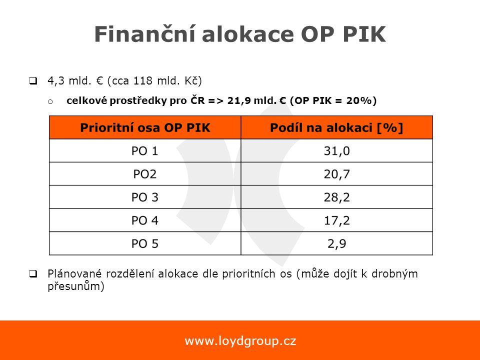 www.loydgroup.cz Finanční alokace OP PIK  4,3 mld. € (cca 118 mld. Kč) o celkové prostředky pro ČR => 21,9 mld. € (OP PIK = 20%)  Plánované rozdělen