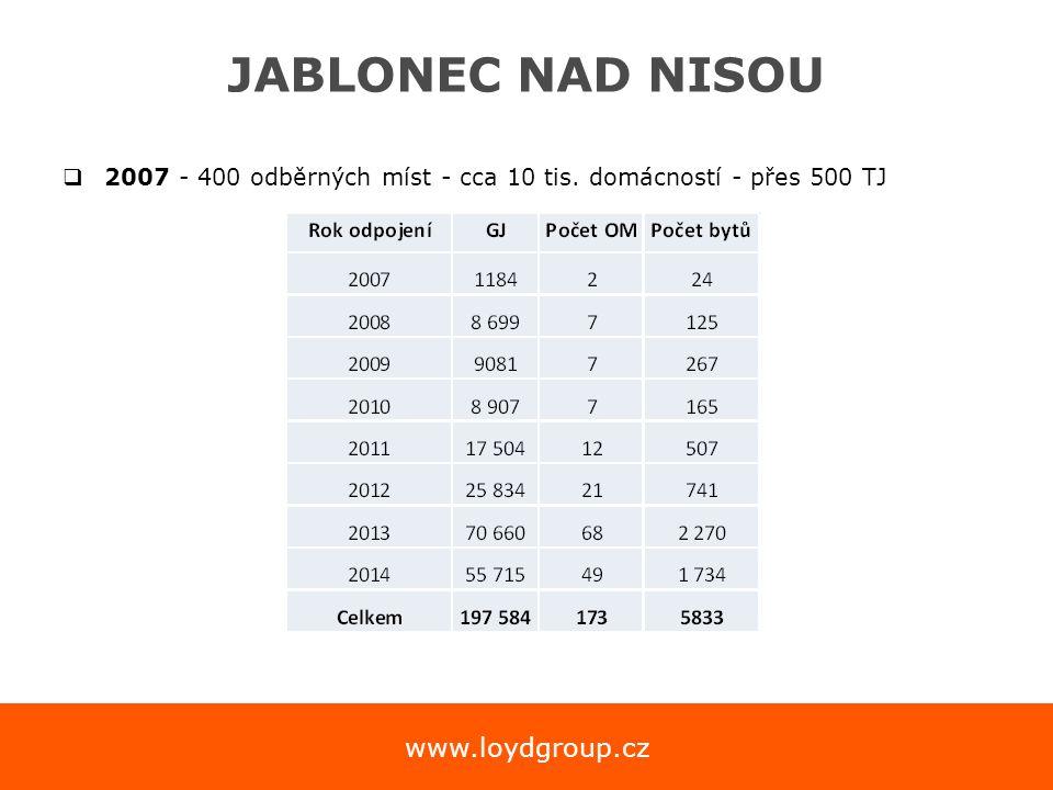 www.loydgroup.cz JABLONEC NAD NISOU  2007 - 400 odběrných míst - cca 10 tis. domácností - přes 500 TJ