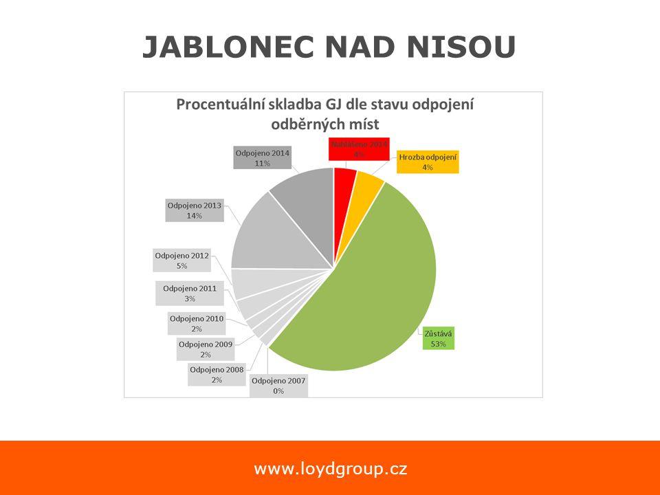 www.loydgroup.cz Investiční priorita 5 PO 3 OP PIK  Podpora využívání vysoce účinné kombinované výroby tepla a elektřiny na základě poptávky po užitečném teple o rekonstrukce a rozvoj soustav zásobování teplem resp.