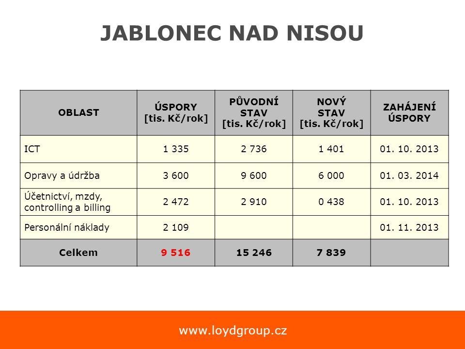 www.loydgroup.cz JABLONEC NAD NISOU OBLAST ÚSPORY [tis. Kč/rok] PŮVODNÍ STAV [tis. Kč/rok] NOVÝ STAV [tis. Kč/rok] ZAHÁJENÍ ÚSPORY ICT1 3352 7361 4010