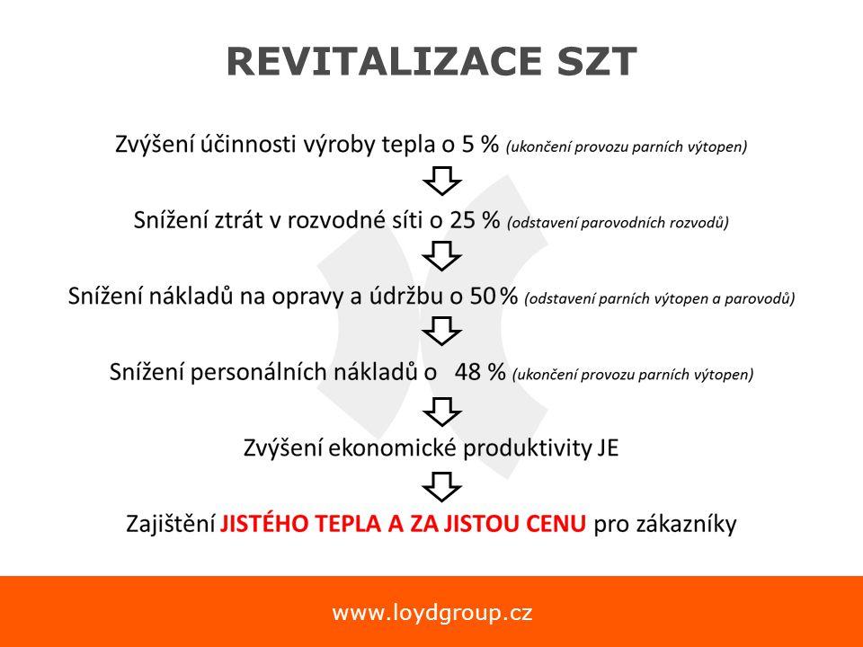 www.loydgroup.cz REVITALIZACE SZT