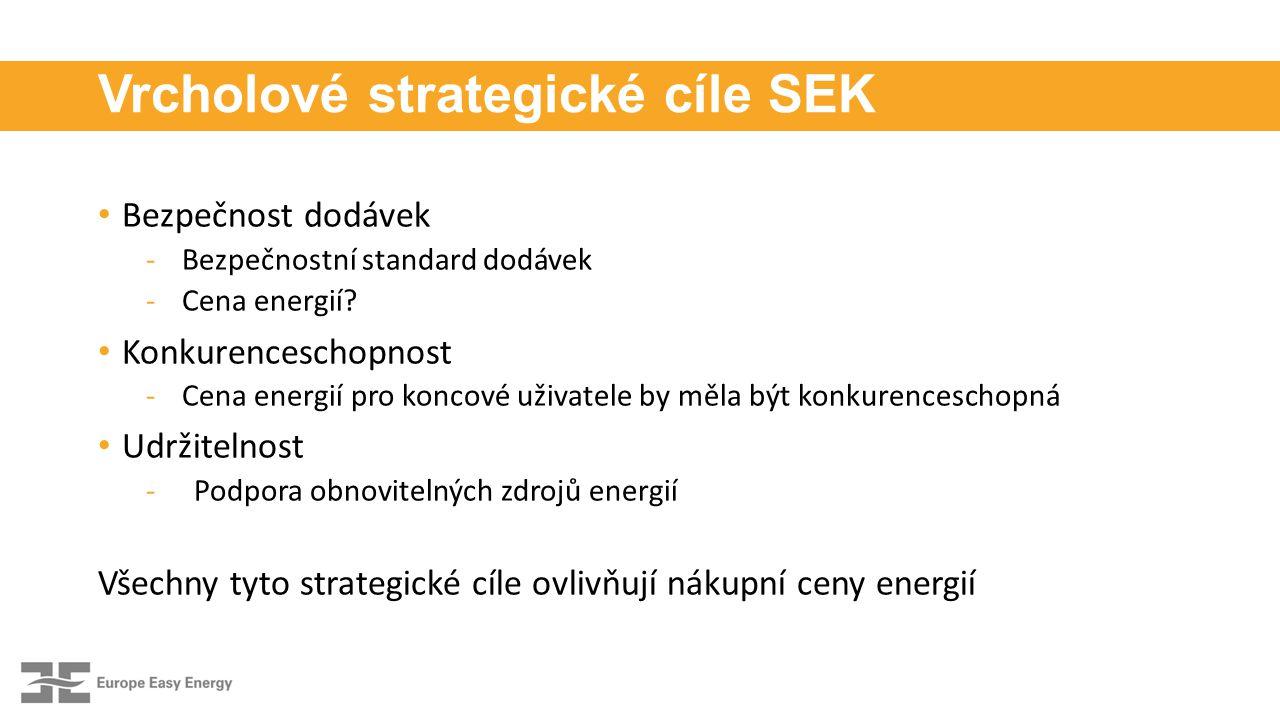 Vrcholové strategické cíle SEK Bezpečnost dodávek -Bezpečnostní standard dodávek -Cena energií.