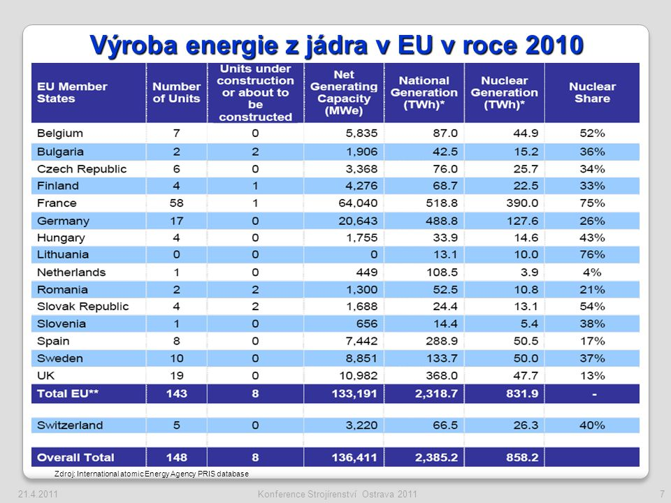 Globální oteplování Energeticko-klimatický balíček Evropské unie ◦ 20% redukce emisí skleníkových plynů (do roku 2050 o 80-95%!) ◦ 20% podíl obnovitelných zdrojů na konečné spotřebě energie ◦ 20% zvýšení energetickou efektivity Energetická nezávislost Ekonomický růst ◦ Vliv zvýšené ceny elektrické energie Energetický mix – státy rozhodují sami.
