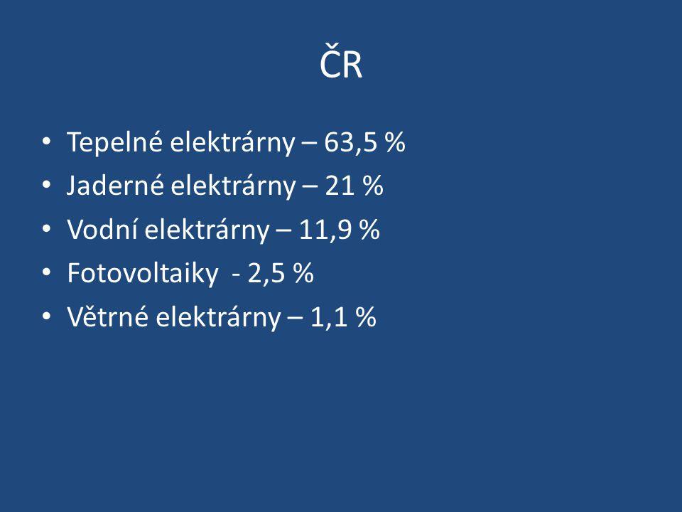 ČR Tepelné elektrárny – 63,5 % Jaderné elektrárny – 21 % Vodní elektrárny – 11,9 % Fotovoltaiky - 2,5 % Větrné elektrárny – 1,1 %