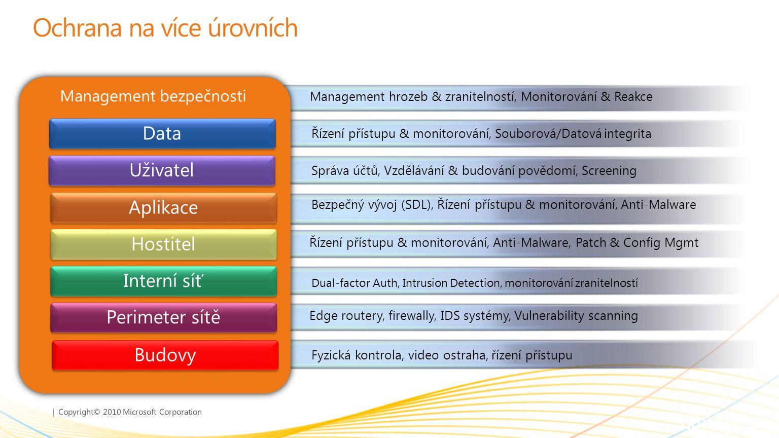 | Copyright© 2010 Microsoft Corporation Ochrana na více úrovních Management bezpečnosti Management hrozeb & zranitelností, Monitorování & Reakce Edge routery, firewally, IDS systémy, Vulnerability scanning Perimeter sítě Dual-factor Auth, Intrusion Detection, monitorování zranitelností Interní síť Řízení přístupu & monitorování, Anti-Malware, Patch & Config Mgmt Hostitel Bezpečný vývoj (SDL), Řízení přístupu & monitorování, Anti-Malware Aplikace Řízení přístupu & monitorování, Souborová/Datová integrita Data Uživatel Správa účtů, Vzdělávání & budování povědomí, Screening Budovy Fyzická kontrola, video ostraha, řízení přístupu
