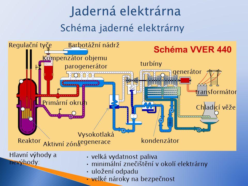 Jaderná elektrárna Schéma jaderné elektrárny Hlavní výhody a nevýhody: velká vydatnost paliva minimální znečištění v okolí elektrárny uložení odpadu velké nároky na bezpečnost Barbotážní nádrž Kompenzátor objemu Reaktor Aktivní zóna Regulační tyče parogenerátor turbíny Chladicí věže generátor transformátor kondenzátor Vysokotlaká regenerace Primární okruh