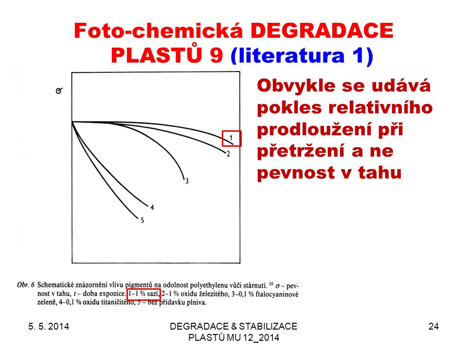 Foto-chemická DEGRADACE PLASTŮ 9 (literatura 1) 5. 5. 2014DEGRADACE & STABILIZACE PLASTŮ MU 12_2014 24 Obvykle se udává pokles relativního prodloužení