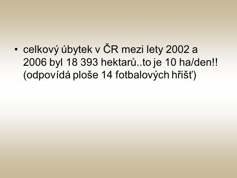 celkový úbytek v ČR mezi lety 2002 a 2006 byl 18 393 hektarů..to je 10 ha/den!! (odpovídá ploše 14 fotbalových hřišť)