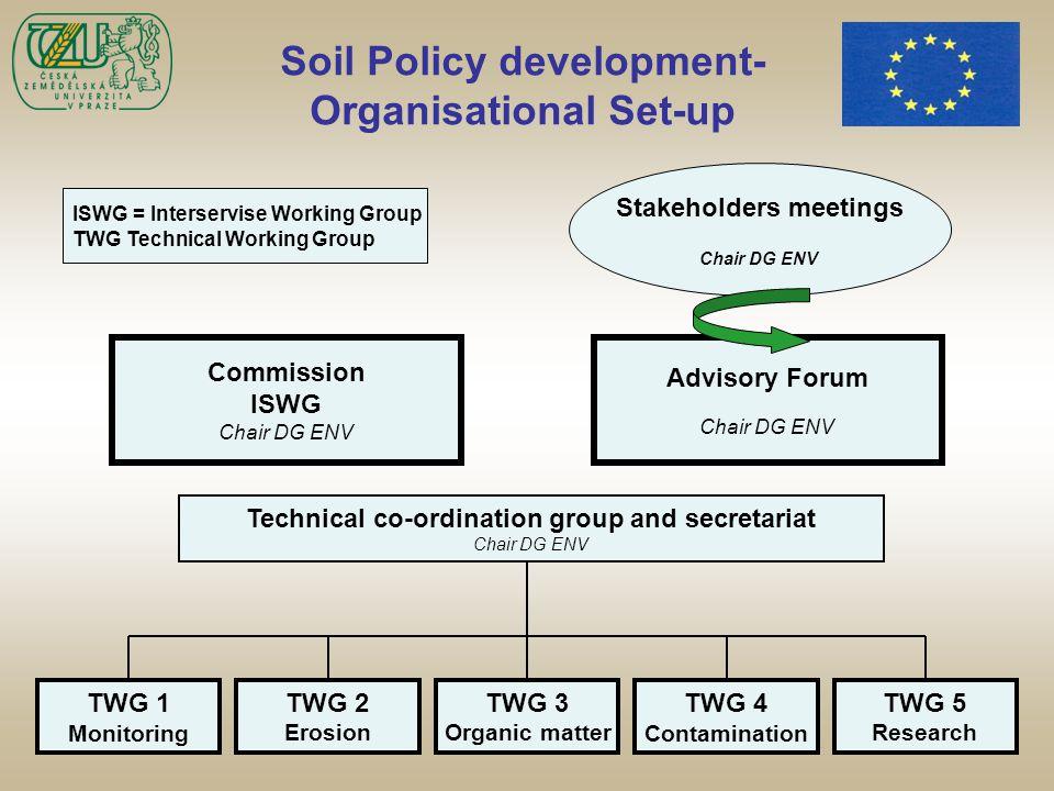 Stav projednávání směrnice o půdě Výňatek ze zprávy ze zasedání Rady EU pro životní prostředí dne 20.