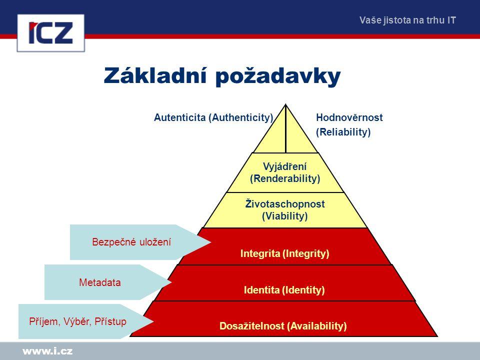 Vaše jistota na trhu IT www.i.cz Dosažitelnost (Availability) Identita (Identity) Integrita (Integrity) Životaschopnost (Viability) Vyjádření (Renderability) Autenticita (Authenticity) Hodnověrnost (Reliability) Základní požadavky Bezpečné uložení Metadata Příjem, Výběr, Přístup