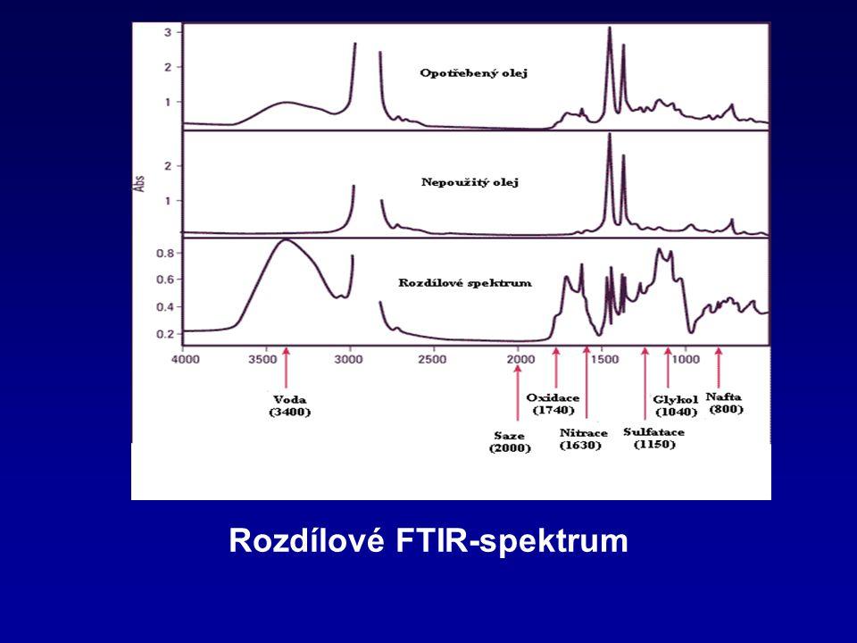 Rozdílové FTIR-spektrum