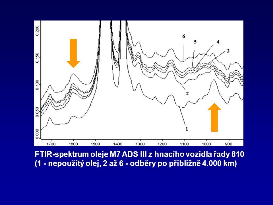 FTIR-spektrum oleje M7 ADS III z hnacího vozidla řady 810 (1 - nepoužitý olej, 2 až 6 - odběry po přibližně 4.000 km)