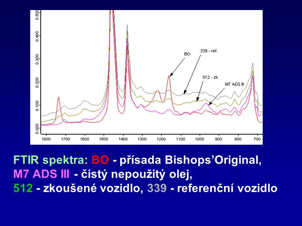 FTIR spektra: BO - přísada Bishops'Original, M7 ADS III - čistý nepoužitý olej, 512 - zkoušené vozidlo, 339 - referenční vozidlo