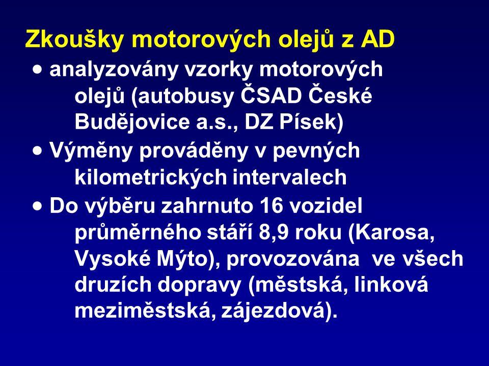 Zkoušky motorových olejů z AD  analyzovány vzorky motorových olejů (autobusy ČSAD České Budějovice a.s., DZ Písek)  Výměny prováděny v pevných kilom