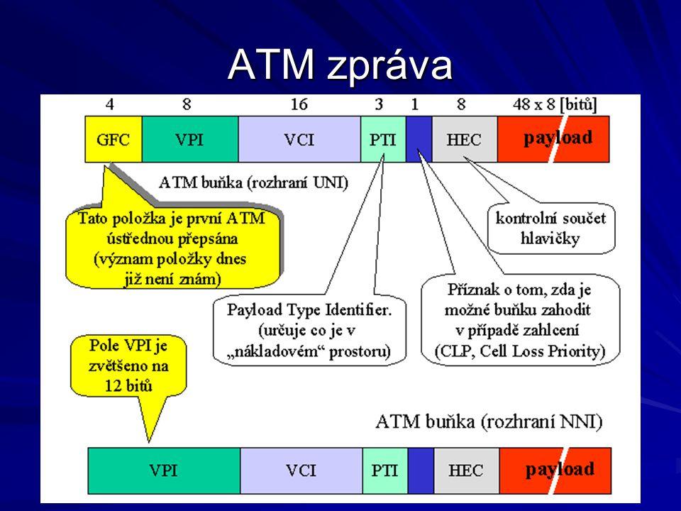 Vrstvený model ATM