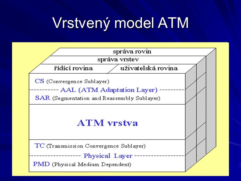 Adaptační vrstva ATM - AAL