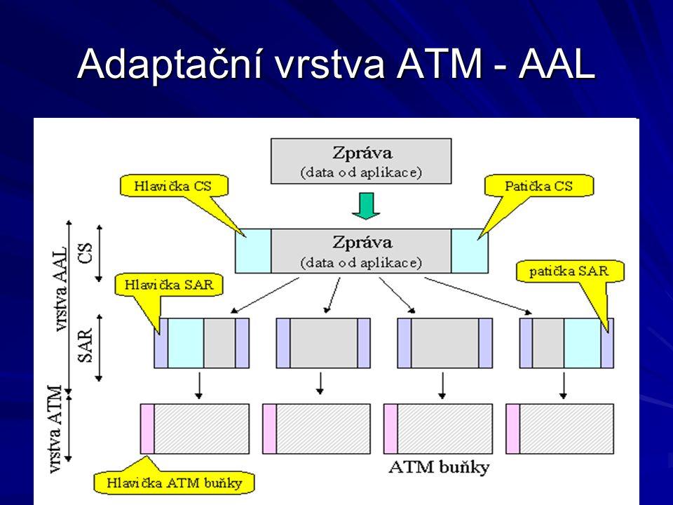 SEAL (Simple Efficient Adaptation Layer) Označuje se také jako AAL5
