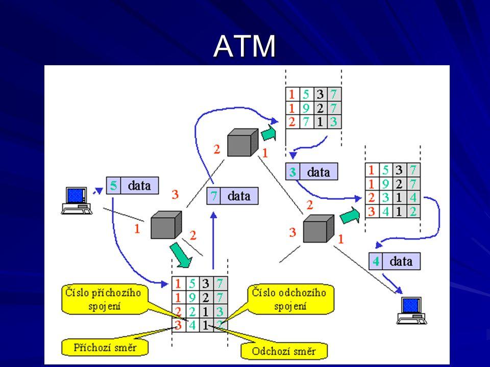ATM Snazší směrování Rychlá výstavba nových kanálů