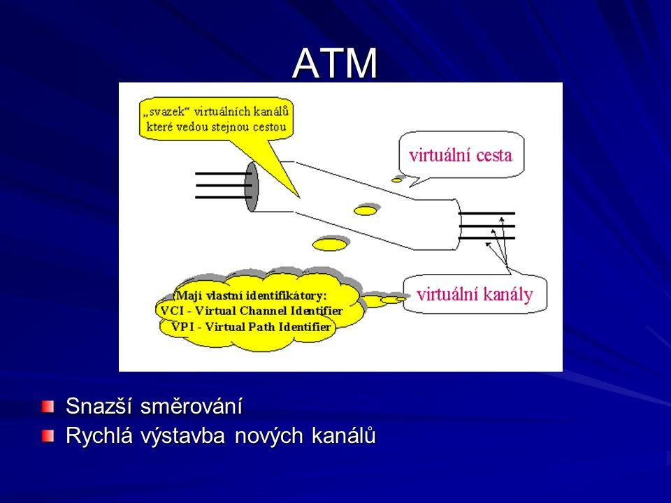 ATM - spojení TrvaláKomutovaná –musíme navazovat spojení (20-bytové ISO-adresy nebo starší 15-místné adresy, určené pro ISDN telefony)