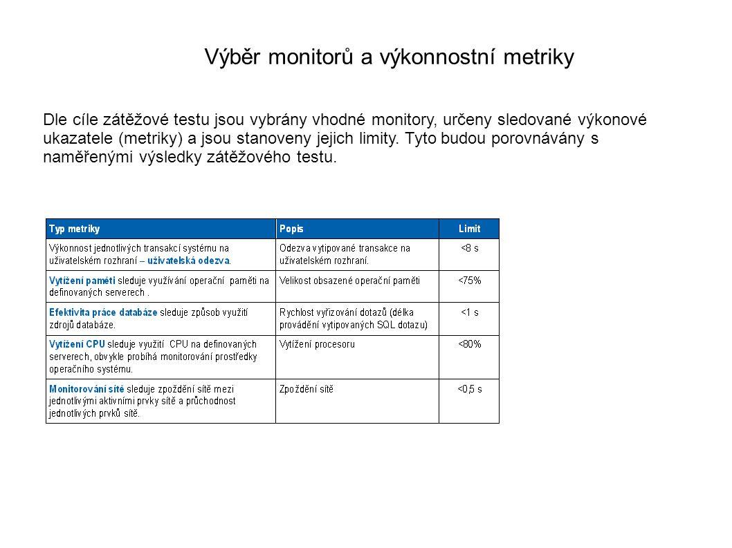 Výběr monitorů a výkonnostní metriky Dle cíle zátěžové testu jsou vybrány vhodné monitory, určeny sledované výkonové ukazatele (metriky) a jsou stanoveny jejich limity.