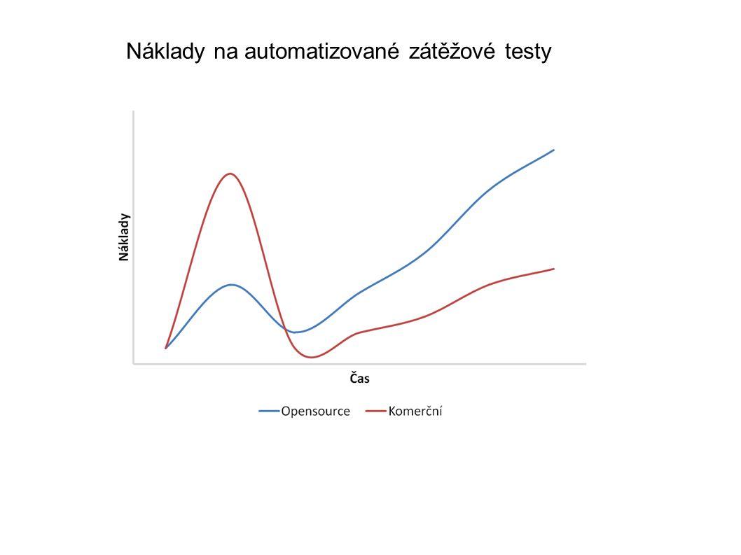 Náklady na automatizované zátěžové testy
