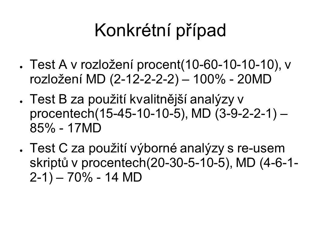 Konkrétní případ ● Test A v rozložení procent(10-60-10-10-10), v rozložení MD (2-12-2-2-2) – 100% - 20MD ● Test B za použití kvalitnější analýzy v procentech(15-45-10-10-5), MD (3-9-2-2-1) – 85% - 17MD ● Test C za použití výborné analýzy s re-usem skriptů v procentech(20-30-5-10-5), MD (4-6-1- 2-1) – 70% - 14 MD