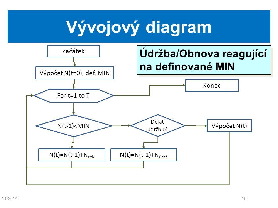 11/201410 Vývojový diagram Začátek N(t-1)<MIN Výpočet N(t=0); def.